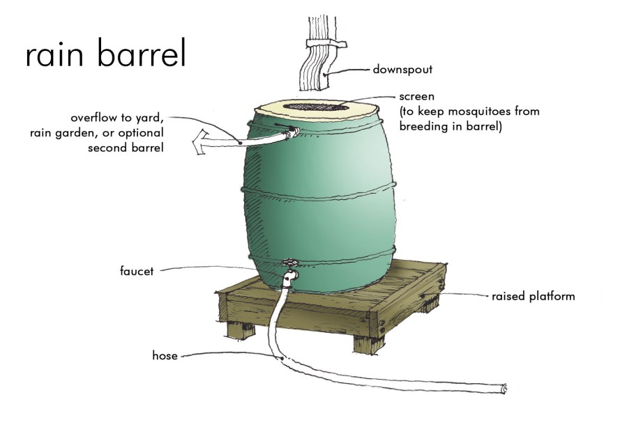 image2 rain barrel diagram