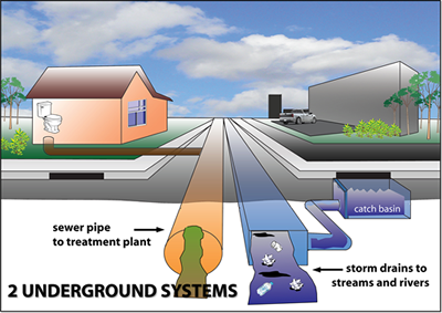 2 systems stormwatersmart.org